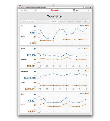 Oh, How Pinteresting!, Introducing Pinterest Web Analytics | Cloud Central | Scoop.it