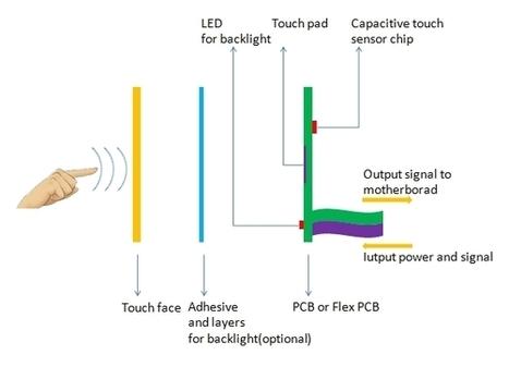 Membrane switch panel | Membrane Keypad Manufacturer | Scoop.it