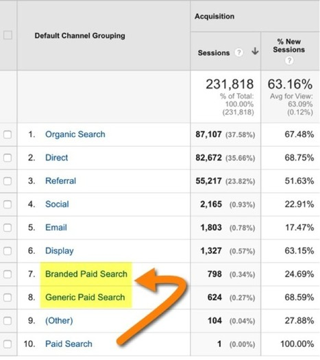 The Definitive Guide to Channels in Google Analytics | Digital Brand Marketing | Scoop.it