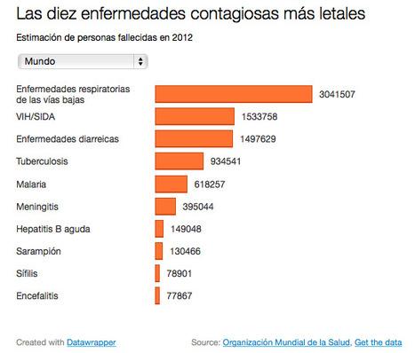¿Cuáles son las tres enfermedades infecciosas que causan más muertes cada año en el mundo? | microBIO | Scoop.it