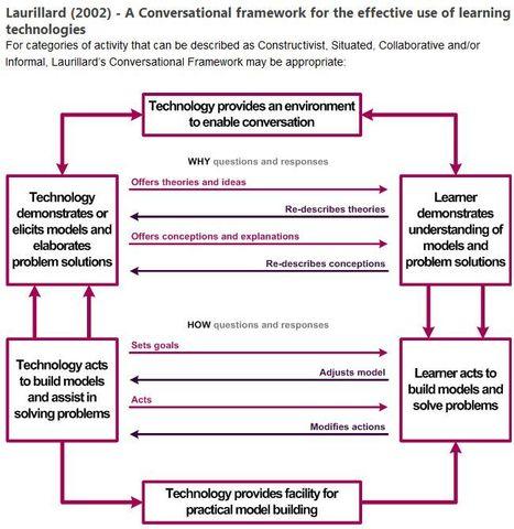 Laurillard's (2002) Conversational model | Communities of Practice (online) | Scoop.it