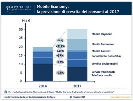 Mobile Economy Italia 2015: vale 25,7 miliardi di euro, pari all'1,65% del PIL | Curation, Copywriting and  ... surroundings | Scoop.it