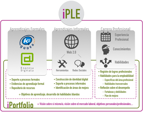 iPLE: Entorno Personal de Aprendizaje Ikanos, un PLE para la emPLEabilidad | Aprendizaje | Scoop.it