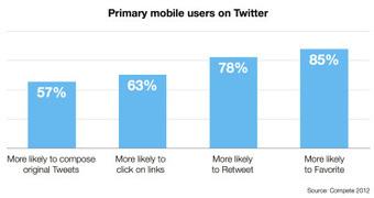 5 learlings clave para el marketing móvil en Twitter   Marketing Móvil Nacional   Scoop.it