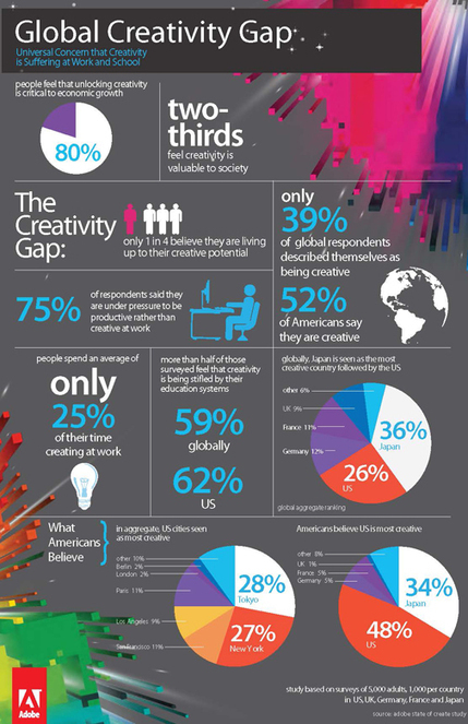 The Global Creativity Gap: A new study by Adobe Creativity at Work | Designing design thinking driven operations | Scoop.it