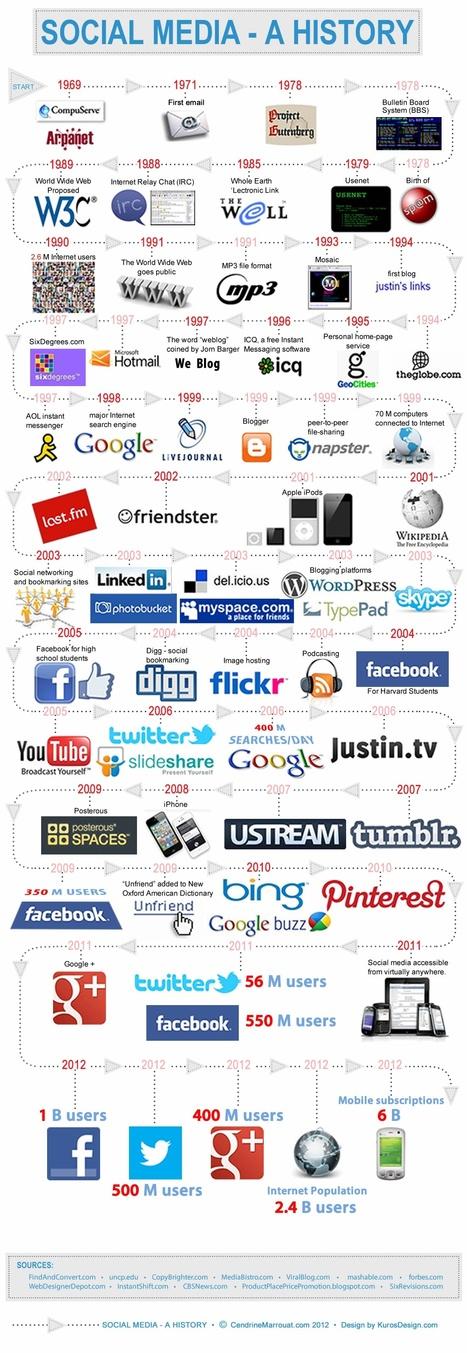 L'histoire des réseaux sociaux de 1969 à nos jours | Numérique Ille-et-Vilaine | Scoop.it