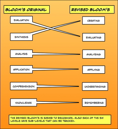 4 Different Visual Guides To Bloom's Taxonomy - Edudemic | Instructional Design | Scoop.it