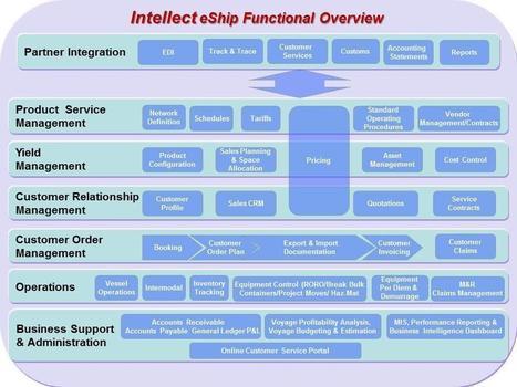 Intellect eShip | Expense Management Software - Nexstepworld | Scoop.it