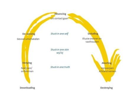 Over Theory U - Theory U Plein | Dialoog | Scoop.it