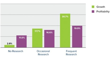 Market Research using content curation tools | Digital Image Content Curation | Scoop.it