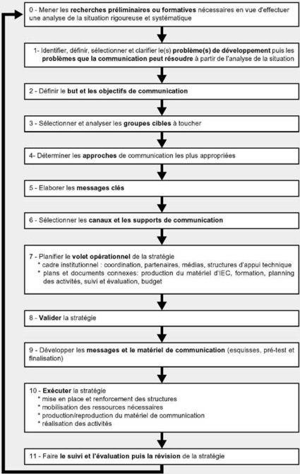 1.1 Modèles de planification d'une stratégie de communication pour le développement | Communication for Development | Scoop.it