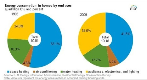 How Can Houses Be More Efficient Through Energy Recapture? | Trends in Sustainability | Scoop.it