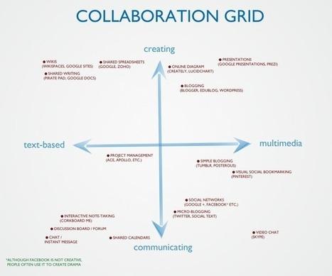Google Reader - Ed. Leadership Blogs | Educational technology | Scoop.it