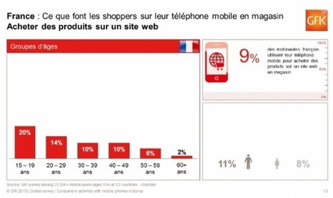 Etude GFK : shoppers et mobile la compétition online dans les rayons | Le monde du mobile et ses nouveaux usages : news web mobile, apps en m sante  et telemedecine, m learning , e marketing , etc | Scoop.it