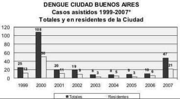 Dengue: sintomas, tratamiento, mosquito agente trasmisor | Dengue | Scoop.it