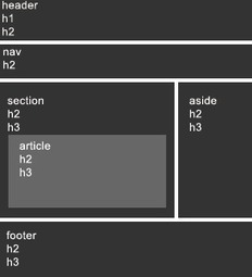HTML5 Document Structure | Graphic webdesign | Scoop.it