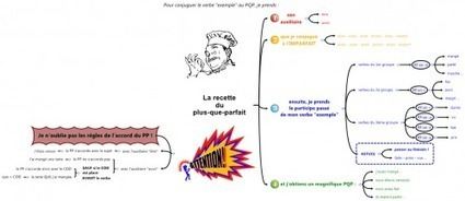 Carte heuristique - Le plus-que-parfait (nouvelle version)   Medic'All Maps   Scoop.it