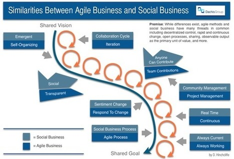 Connecting Agile Business with Social Business | The entrprise20coil | Scoop.it