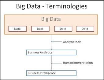 BedsBiz: Big Data is Ubiquitous | BigDataUniverse | Scoop.it