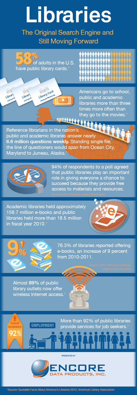 Why libraries rule the world (Encore Data Products) | SCIS | Scoop.it