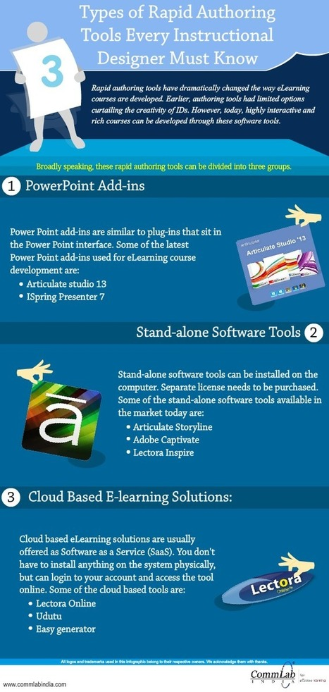 3 Types of Rapid Authoring Tools Every Instructional Designer Must Know – An Infographic | Aprendiendo a Distancia | Scoop.it