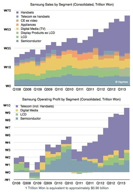 Twitter / asymco: Samsung's reliance on Galaxy ... | Mobile Guru | Scoop.it