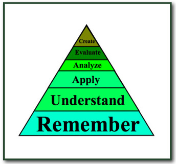 Bloom's Revised Taxonomy | Critical Thinking and ELT | Scoop.it