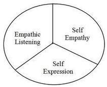 Connoisseur of Empathy | Nonviolent Communication (NVC) | Scoop.it