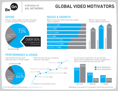 Global Marketers Believe Online Video More Efficient Than TV [2179] | TV Everywhere - TV App Market | Media & Marketing | Scoop.it
