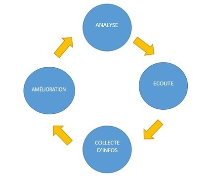 Le marketing agile: définition et conseils | Be Marketing 3.0 | Scoop.it
