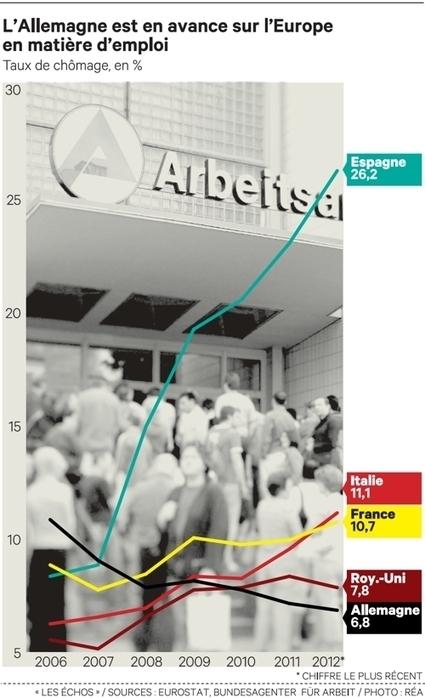 Allemagne: un demi-million de chômeurs en moins depuis 2009 | Dialogue Social | Scoop.it