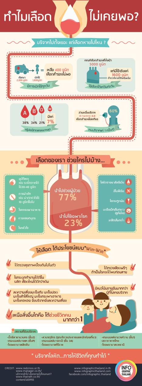 ทำไมเลือดไม่เคยพอ? | Convergence & Inforgraphic | Scoop.it