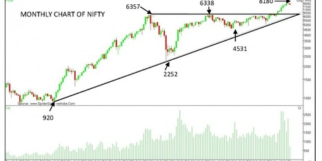 Nifty Long term technical Outlook | India - Equity Investment | Scoop.it