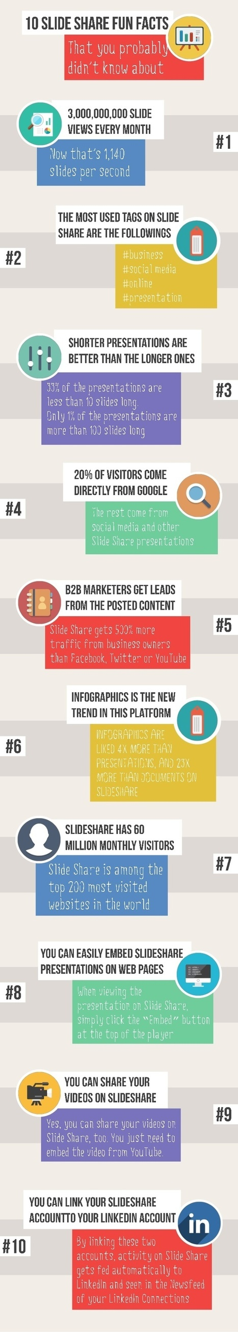 10 datos interesantes sobre Slideshare #infografia #infographic #socialmedia | Seo, Social Media Marketing | Scoop.it