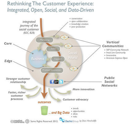 Optimizing the Digital and Social Customer Experience | Uncle J's UX | Scoop.it