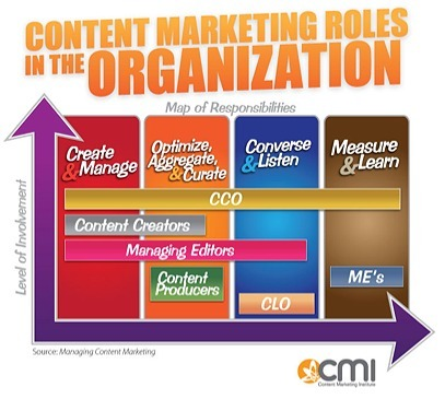 5 Key Roles for Content Marketing Success in 2012 | SOCIAL MEDIA, what we think about! | Scoop.it