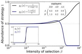 Extrapolating Weak Selection in Evolutionary Games | Social Foraging | Scoop.it