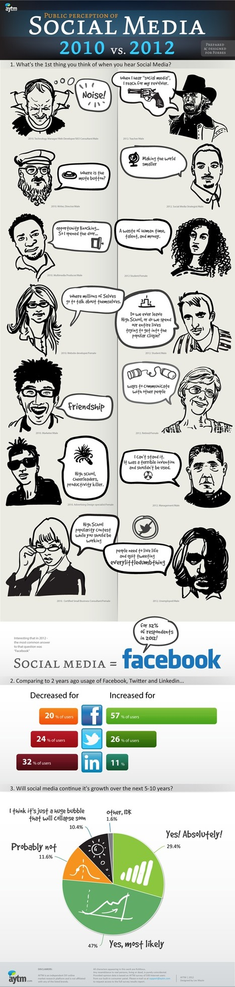 Public Perception Of Social Media - To Many Consumers, Social Media Equals Facebook | Surviving Social Chaos | Scoop.it