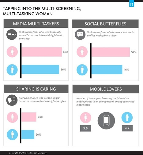 Marketing to the Modern Woman: Tapping into the Multi-Screening, Multi-Tasking Australian Woman | I 'Like' Marketing and You ? | Scoop.it