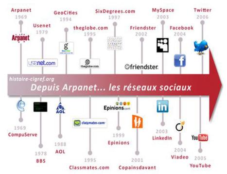 Réseaux Sociaux numériques : essai de catégorisation et cartographie des controverses | TELT | Scoop.it