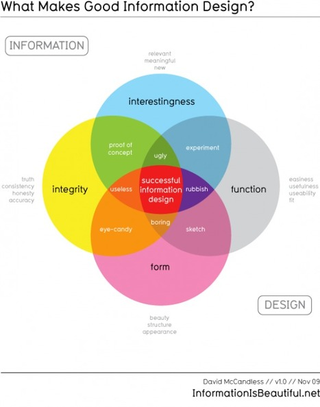 What Makes Good Information Design? | Visual.ly | Visioning | Scoop.it