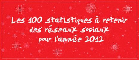 100 statistiques de l'année 2012 à retenir pour Facebook, Twitter, Instagram, Pinterest et Google Plus | WebZeen | Sphère des Médias Sociaux | Scoop.it
