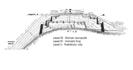 What is a Tell, Tel, or Tal? How Do Ancient Cities Become Buried? | Ancient History | Scoop.it