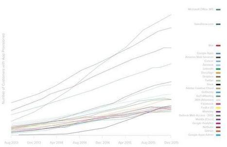 Slack reste l'app SaaS à plus forte croissance, et Office 365 la plus utilisée   SI4bestBusiness   Scoop.it