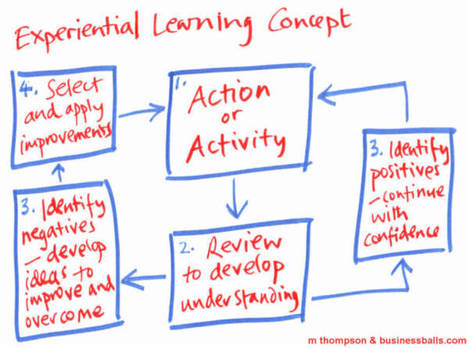 Guide to facilitating effective experiential learning activities - experience-based training methods - learner-centred development | DPG Online | Scoop.it