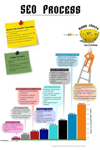 [Infographie] Processus SEO | A New Society, a new education! | Scoop.it