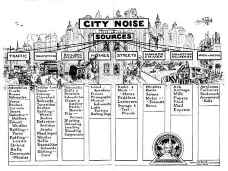 Listening to the Roar of 1920s New York   1920's Research   Scoop.it