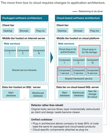 From box to cloud via @McKinsey | Digital Transformation of Businesses | Scoop.it