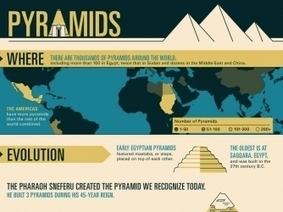 History of Pyramids Infographic - Mankind The Story of All of Us - History.com | social studies education | Scoop.it