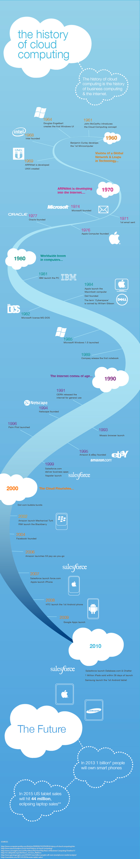 The History of Cloud Computing [INFOGRAPHIC] | CloudTweaks | Social media and education | Scoop.it
